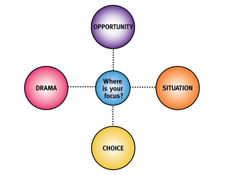 transformational presence series part four the four levels of